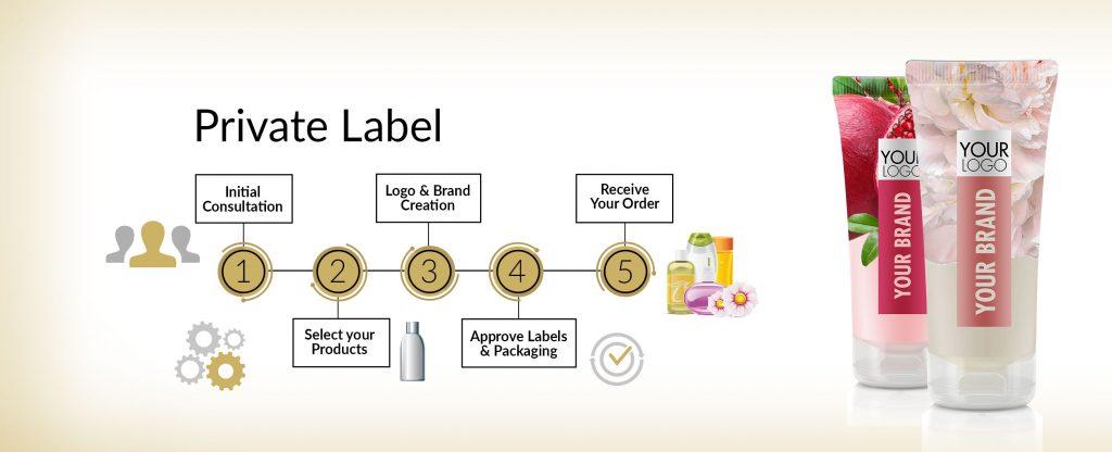 Cosmopro Pvt Ltd - Private Label Branding